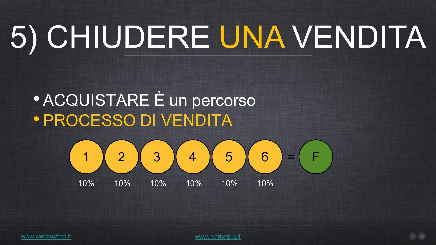 5) CHIUDERE UNA VENDITA www.webhosting.it www.marketpla.it ACQUISTARE È un percorso PROCESSO DI VENDITA 123456F= 10%