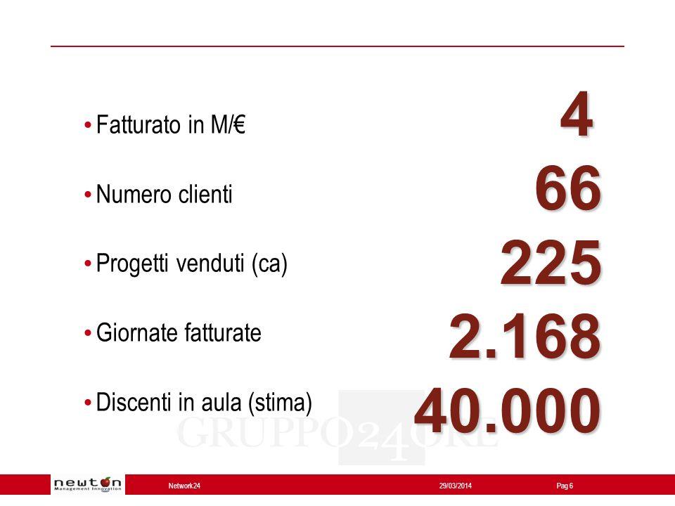 Network24 29/03/2014Pag 6 Fatturato in M/ Numero clienti Progetti venduti (ca) Giornate fatturate Discenti in aula (stima) 4 66 66 225 225 2.168 2.168 40.000 40.000
