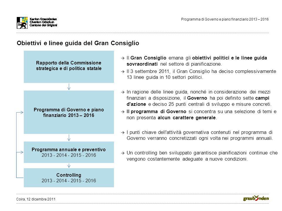 Programma di Governo e piano finanziario 2013 – 2016 Obiettivi e linee guida del Gran Consiglio Il Gran Consiglio emana gli obiettivi politici e le linee guida sovraordinati nel settore di pianificazione.