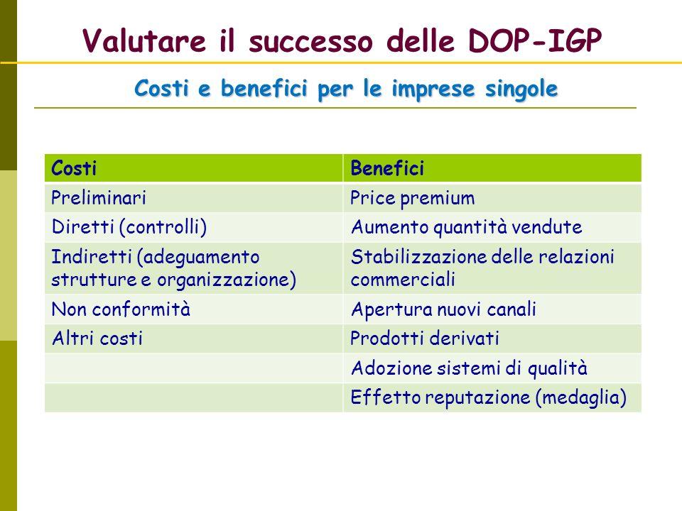 Valutare il successo delle DOP-IGP Costi e benefici per le imprese singole CostiBenefici PreliminariPrice premium Diretti (controlli)Aumento quantità