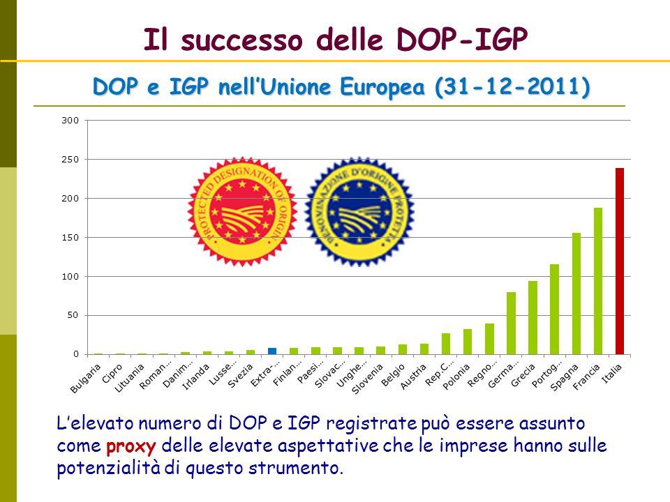 Il successo delle DOP-IGP DOP e IGP nellUnione Europea (31-12-2011) Lelevato numero di DOP e IGP registrate può essere assunto come proxy delle elevate aspettative che le imprese hanno sulle potenzialità di questo strumento.