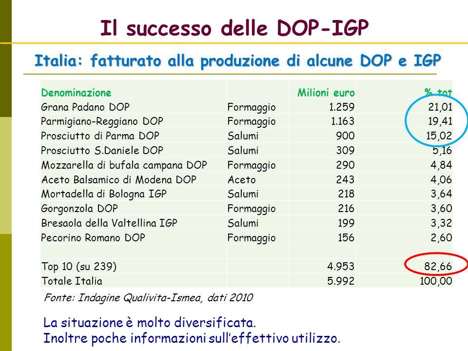 Il successo delle DOP-IGP DenominazioneMilioni euro% tot Grana Padano DOPFormaggio 1.25921,01 Parmigiano-Reggiano DOPFormaggio 1.16319,41 Prosciutto d