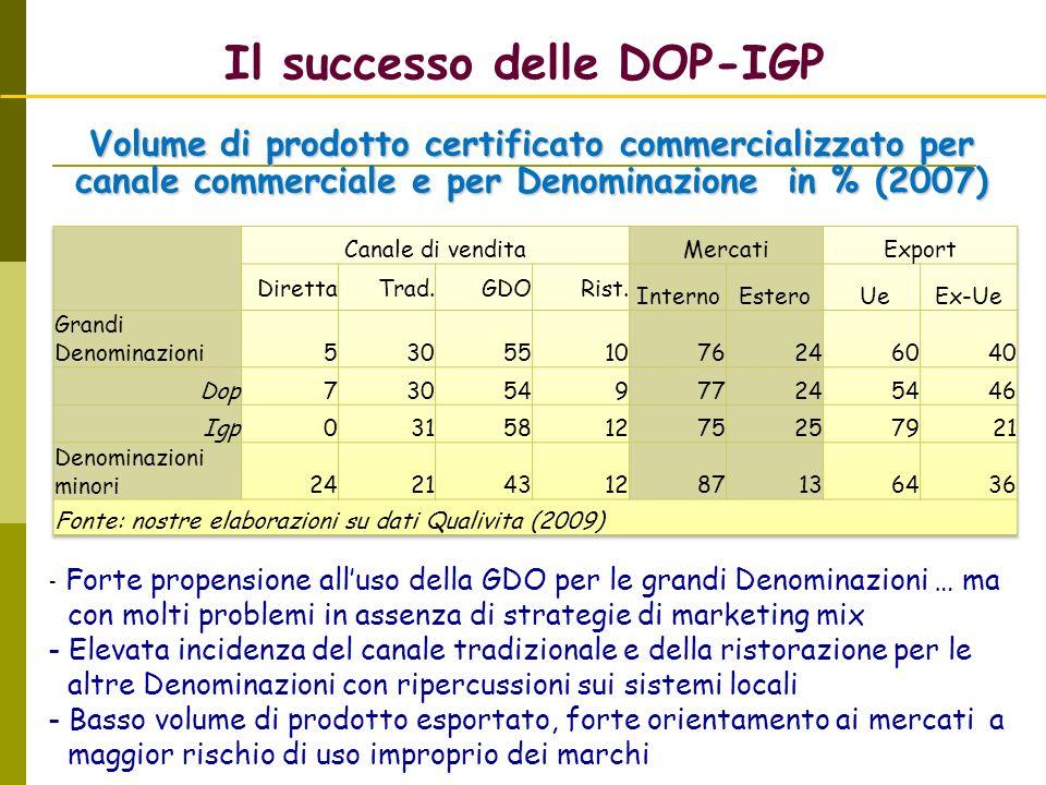 Il successo delle DOP-IGP Volume di prodotto certificato commercializzato per canale commerciale e per Denominazione in % (2007) - Forte propensione a