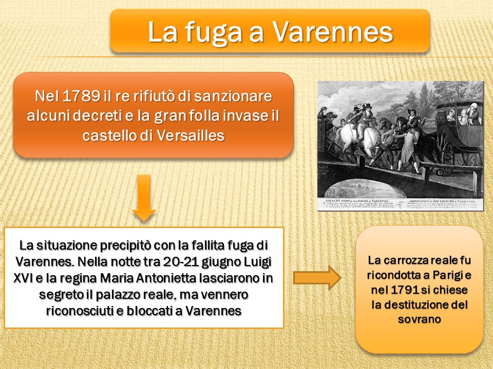 La fuga a Varennes La situazione precipitò con la fallita fuga di Varennes. Nella notte tra 20-21 giugno Luigi XVI e la regina Maria Antonietta lascia