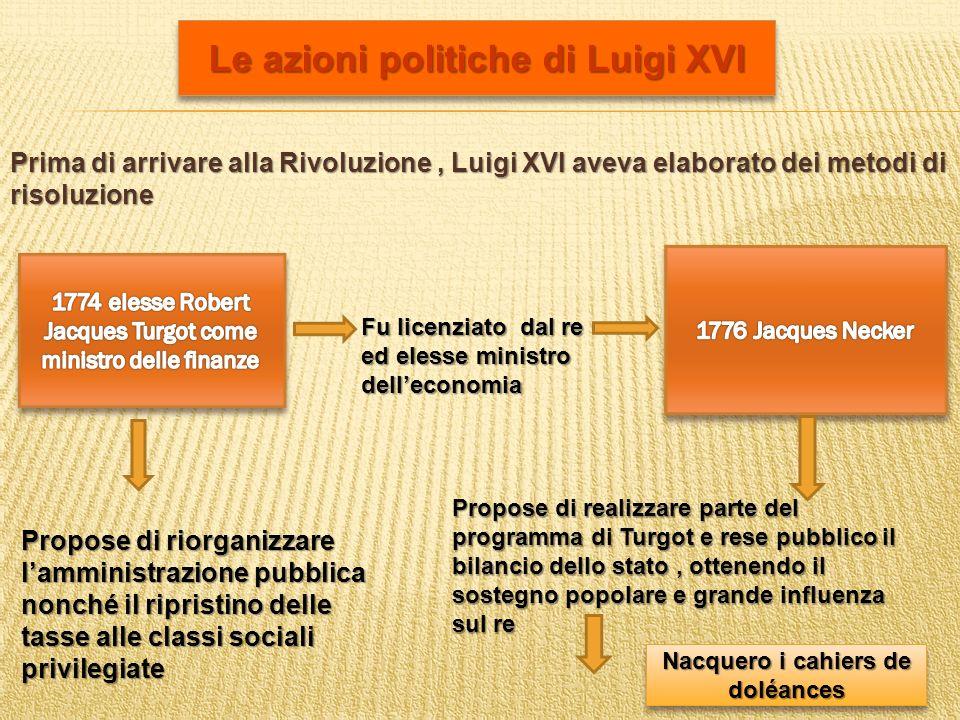 Le azioni politiche di Luigi XVI Prima di arrivare alla Rivoluzione, Luigi XVI aveva elaborato dei metodi di risoluzione Propose di riorganizzare lamm