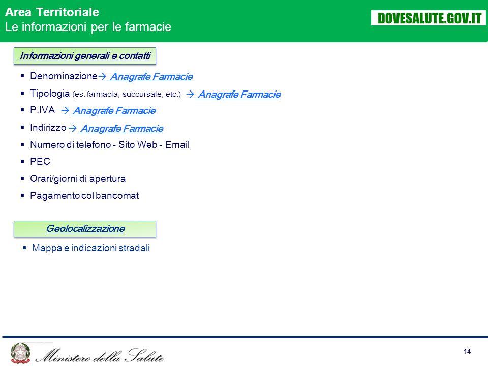 14 Informazioni generali e contatti Denominazione Tipologia (es.