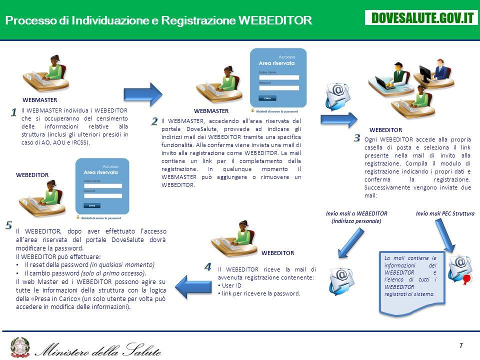 7 Processo di Individuazione e Registrazione WEBEDITOR WEBMASTER Il WEBMASTER individua i WEBEDITOR che si occuperanno del censimento delle informazioni relative alla struttura (inclusi gli ulteriori presidi in caso di AO, AOU e IRCSS).