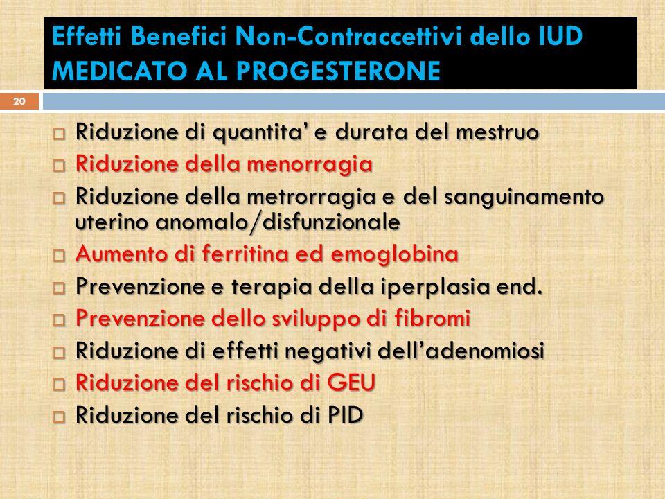 Effetti Benefici Non-Contraccettivi dello IUD MEDICATO AL PROGESTERONE Riduzione di quantita e durata del mestruo Riduzione di quantita e durata del m