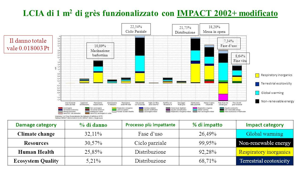LCIA di 1 m 2 di grès funzionalizzato con IMPACT 2002+ modificato 10,89% Macinazione barbottina 22,54% Ciclo Parziale 21,75% Distribuzione 18,20% Mess