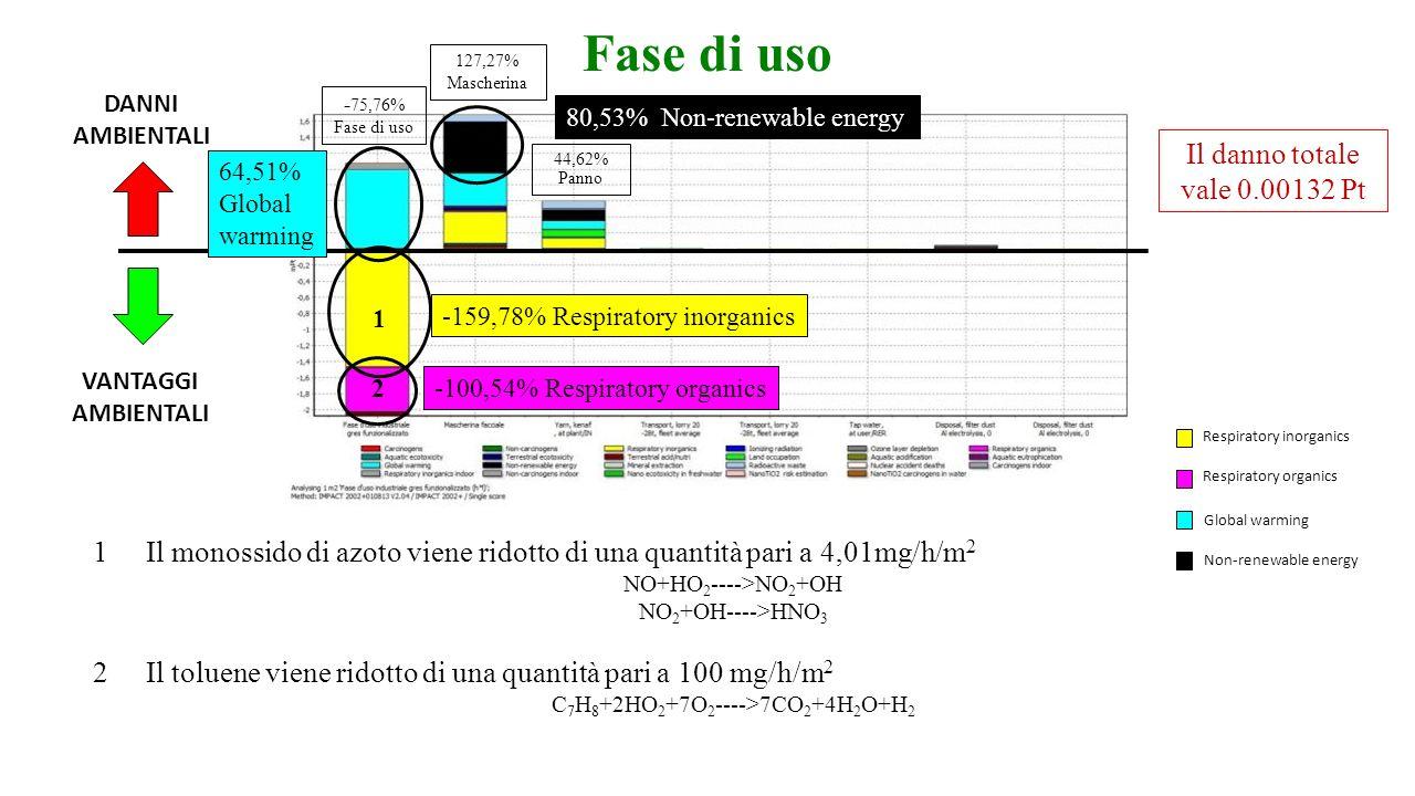 Fase di uso Respiratory inorganics Respiratory organics Global warming Non-renewable energy 1Il monossido di azoto viene ridotto di una quantità pari