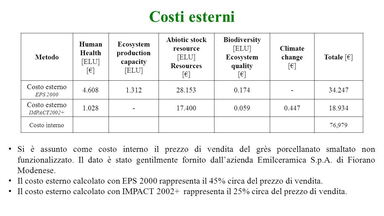 Costi esterni Metodo Human Health [ELU] [] Ecosystem production capacity [ELU] Abiotic stock resource [ELU] Resources [] Biodiversity [ELU] Ecosystem