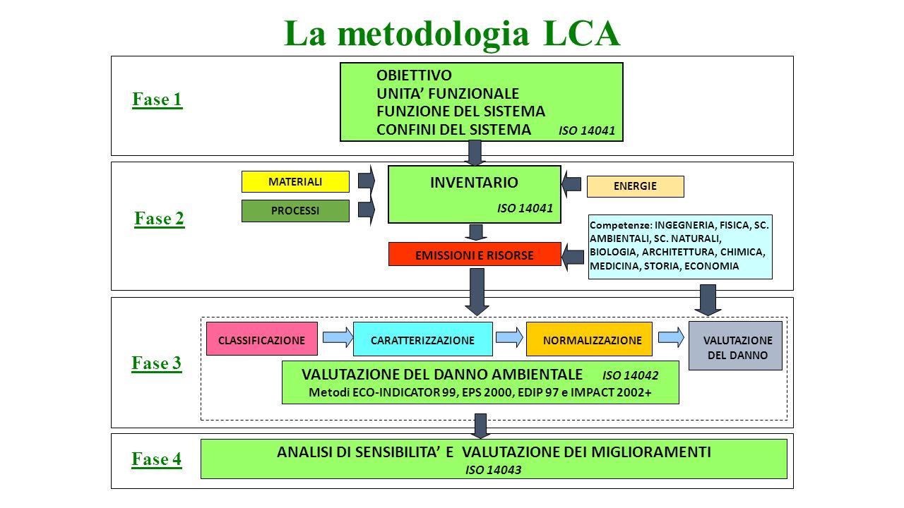 La metodologia LCA VALUTAZIONE DEL DANNO AMBIENTALE ISO 14042 Metodi ECO-INDICATOR 99, EPS 2000, EDIP 97 e IMPACT 2002+ NORMALIZZAZIONECARATTERIZZAZIO