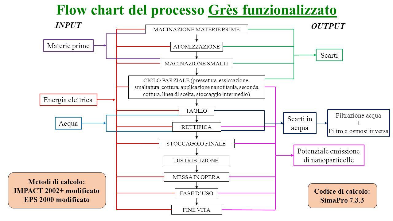 Flow chart del processo Grès funzionalizzato Metodi di calcolo: IMPACT 2002+ modificato EPS 2000 modificato Codice di calcolo: SimaPro 7.3.3 MACINAZIO