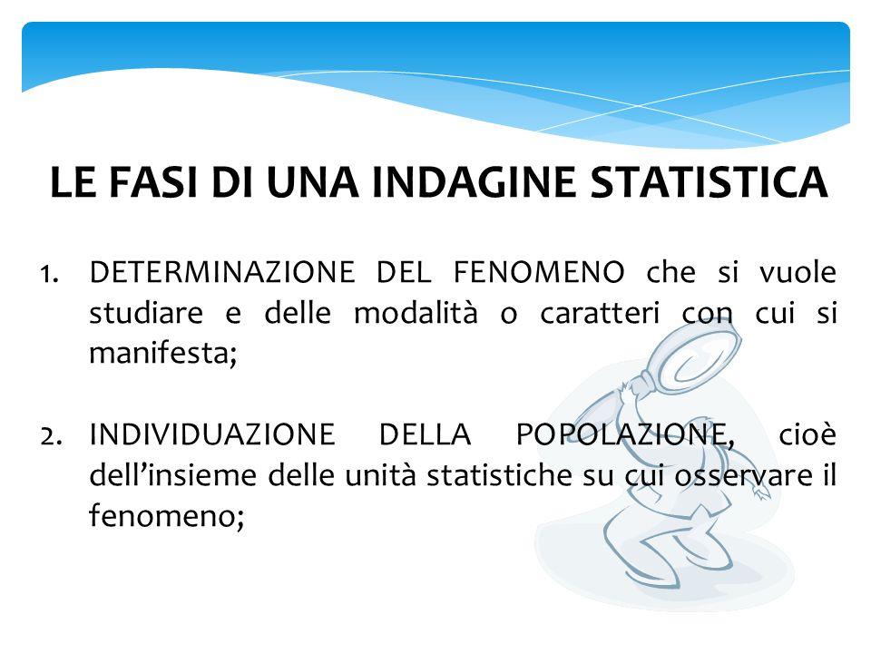 3.RILEVAZIONE DEI DATI STATISTICI, cioè delle modalità e delle frequenze con cui essi compaiono nellindagine; 4.SPOGLIO DEI DATI e loro rappresentazione mediante tabelle e grafici; 5.ELABORAZIONE E INTERPRETAZIONE DEI DATI con eventuale calcolo di valori significativi come media, moda e mediana.