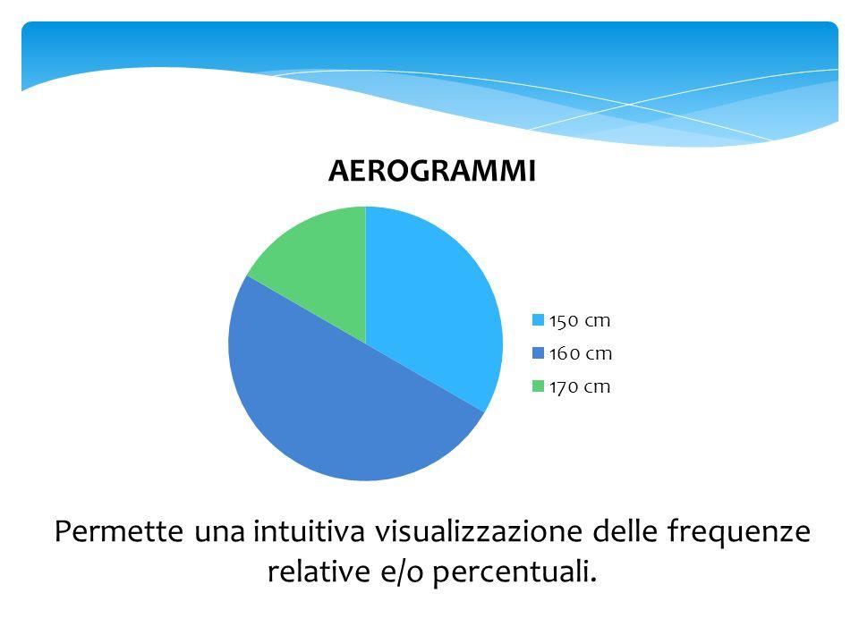IDEOGRAMMI Permette una intuitiva visualizzazione delle frequenze assolute.