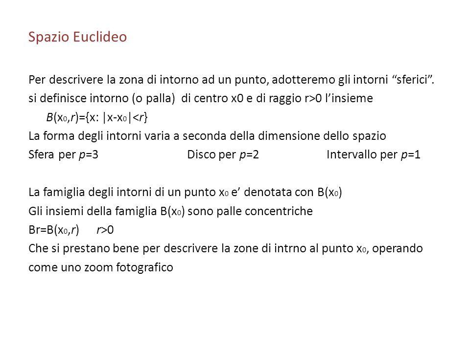 Spazio Euclideo Per descrivere la zona di intorno ad un punto, adotteremo gli intorni sferici. si definisce intorno (o palla) di centro x0 e di raggio