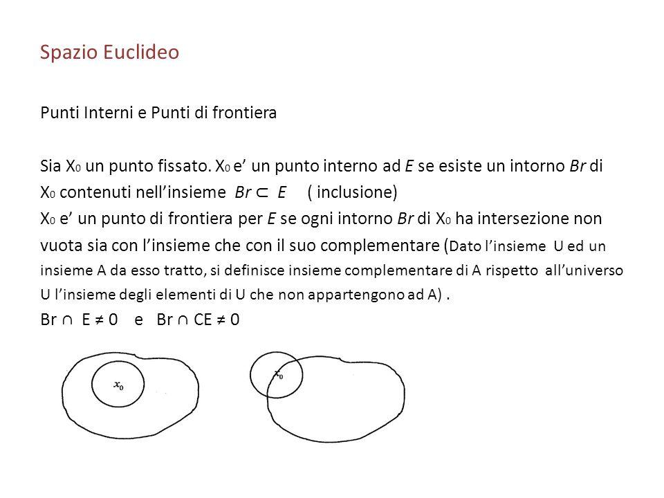 Spazio Euclideo Punti Interni e Punti di frontiera Sia X 0 un punto fissato. X 0 e un punto interno ad E se esiste un intorno Br di X 0 contenuti nell