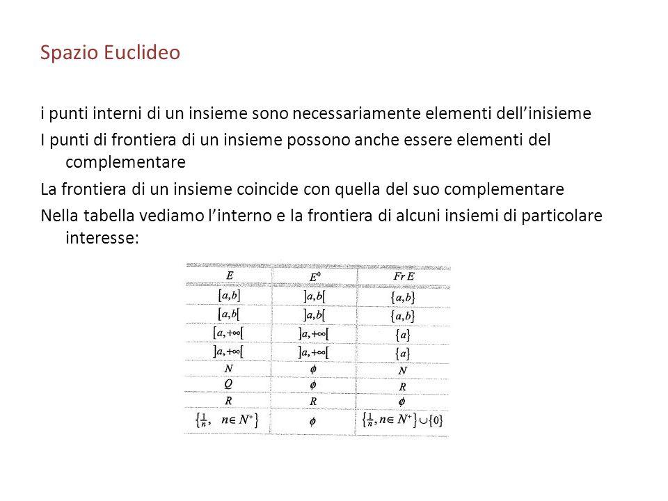 Spazio Euclideo i punti interni di un insieme sono necessariamente elementi dellinisieme I punti di frontiera di un insieme possono anche essere eleme