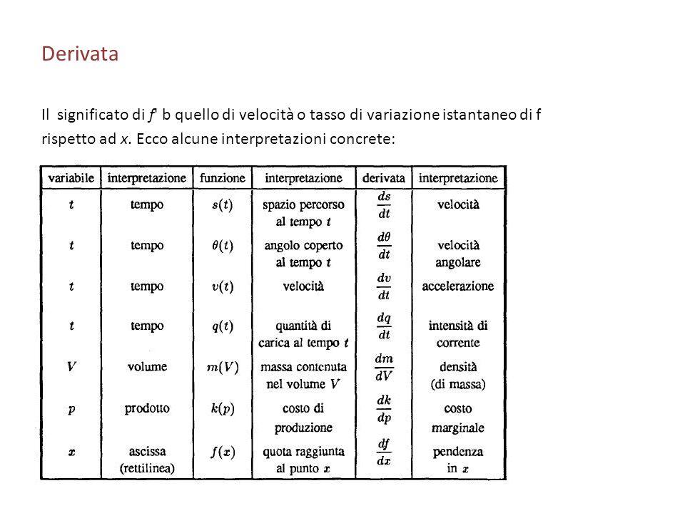 Derivata Il significato di f' b quello di velocità o tasso di variazione istantaneo di f rispetto ad x. Ecco alcune interpretazioni concrete: