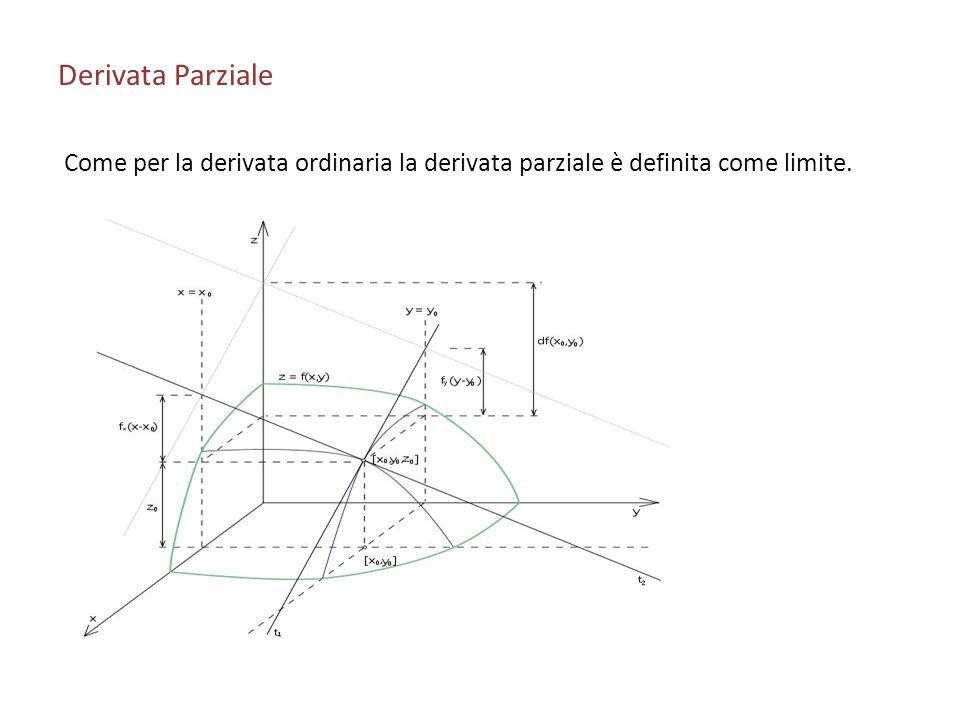 Derivata Parziale Come per la derivata ordinaria la derivata parziale è definita come limite.