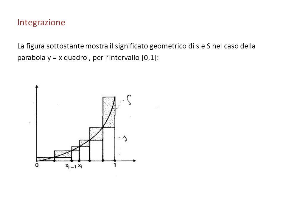 Integrazione La figura sottostante mostra il significato geometrico di s e S nel caso della parabola y = x quadro, per lintervallo [0,1]: