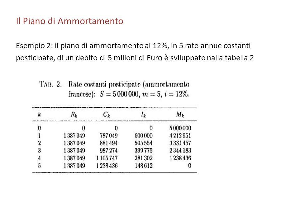 Il Piano di Ammortamento Esempio 2: il piano di ammortamento al 12%, in 5 rate annue costanti posticipate, di un debito di 5 milioni di Euro è svilupp