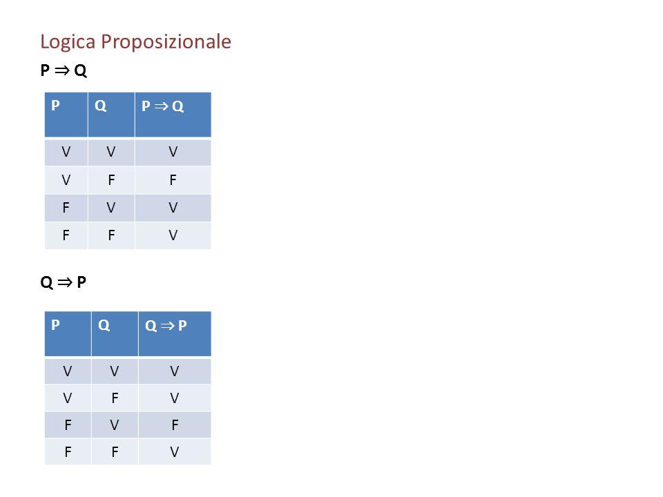 Logica Proposizionale P Q Q P PQ P Q VVV VFF FVV FFV PQ Q P VVV VFV FVF FFV