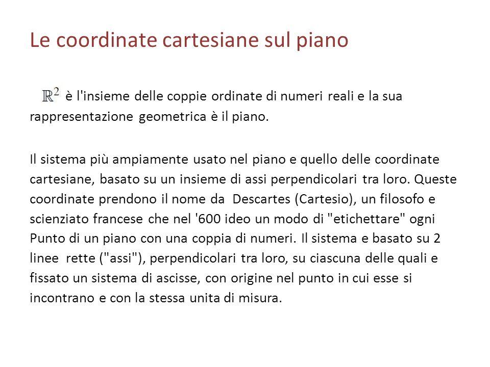 Le coordinate cartesiane sul piano è l'insieme delle coppie ordinate di numeri reali e la sua rappresentazione geometrica è il piano. Il sistema più a