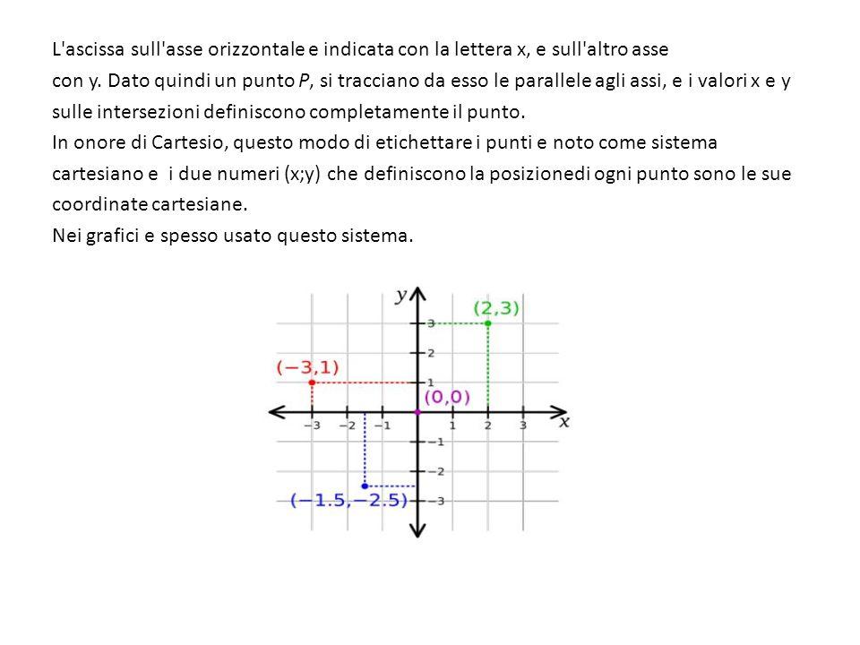 L'ascissa sull'asse orizzontale e indicata con la lettera x, e sull'altro asse con y. Dato quindi un punto P, si tracciano da esso le parallele agli a