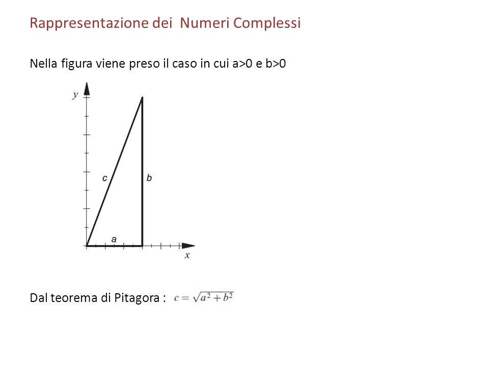 Rappresentazione dei Numeri Complessi Nella figura viene preso il caso in cui a>0 e b>0 Dal teorema di Pitagora :