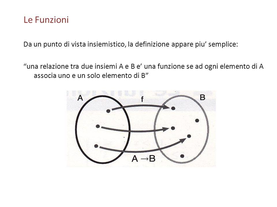 Le Funzioni Da un punto di vista insiemistico, la definizione appare piu semplice: una relazione tra due insiemi A e B e una funzione se ad ogni eleme