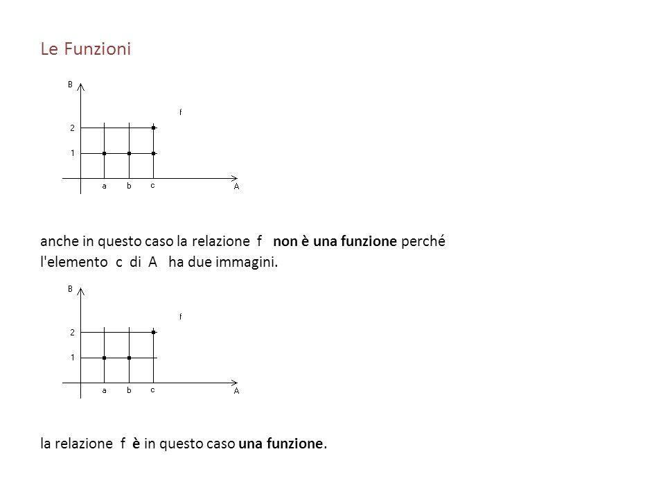 Le Funzioni anche in questo caso la relazione f non è una funzione perché l'elemento c di A ha due immagini. la relazione f è in questo caso una funzi