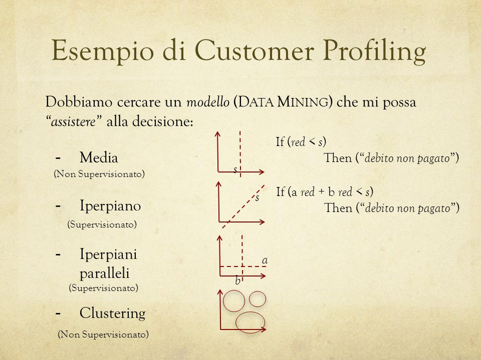 Esempio di Customer Profiling Dobbiamo cercare un modello (D ATA M INING ) che mi possa assistere alla decisione: -Media -Iperpiano -Iperpiani paralleli -Clustering s If ( red < s ) Then ( debito non pagato ) s If (a red + b red < s ) Then ( debito non pagato ) b a (Non Supervisionato) (Supervisionato)