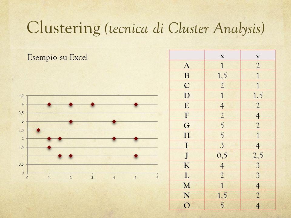 Clustering (tecnica di Cluster Analysis) Esempio su Excel xy A 12 B 1,51 C 21 D 1 E 42 F 24 G 52 H 51 I 34 J 0,52,5 K 43 L 23 M 14 N 1,52 O 54