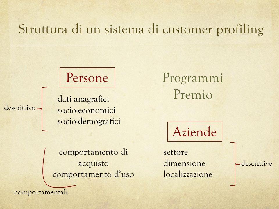 Struttura di un sistema di customer profiling Persone Programmi Premio Aziende dati anagrafici socio-economici socio-demografici settore dimensione localizzazione comportamento di acquisto comportamento duso descrittive comportamentali