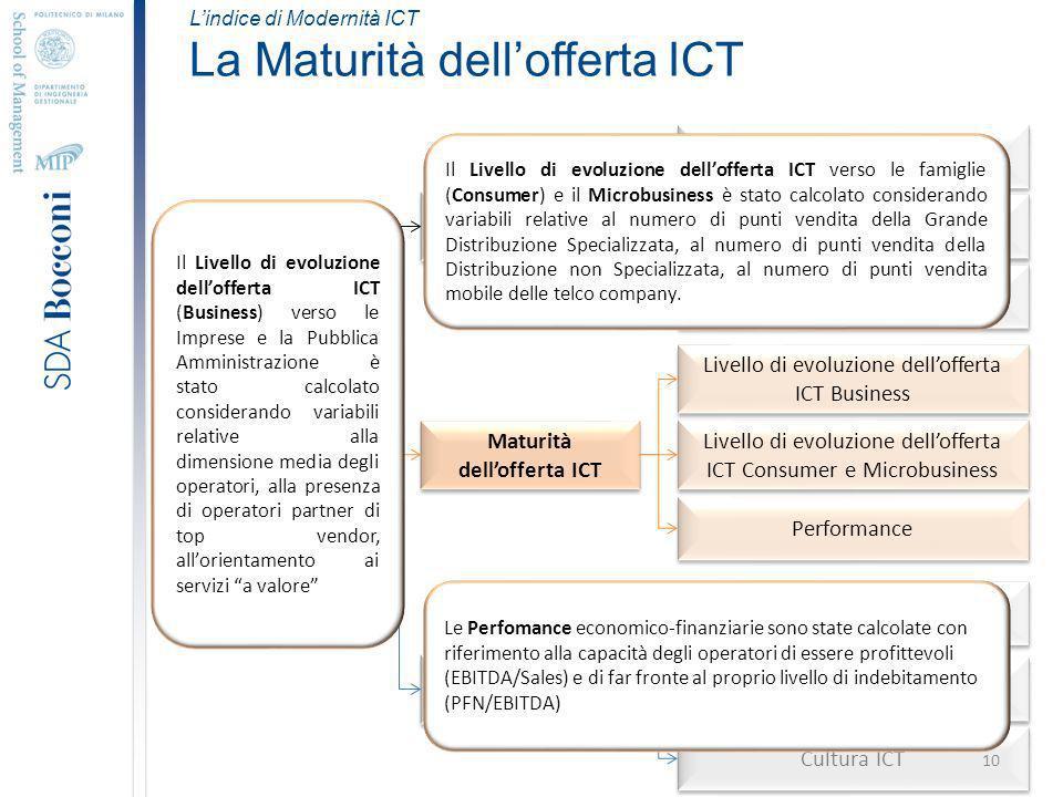 Indice di Modernità ICT Tasso di Utilizzo ICT Maturità dellofferta ICT Readiness ICT del territorio Utilizzo ICT nelle imprese Utilizzo ICT nella Pubblica Amministrazione Utilizzo ICT nelle famiglie Livello di evoluzione dellofferta ICT Business Livello di evoluzione dellofferta ICT Consumer e Microbusiness Performance Infrastruttura ICT Finanziamenti ICT Cultura ICT Lindice di Modernità ICT La Maturità dellofferta ICT Il Livello di evoluzione dellofferta ICT (Business) verso le Imprese e la Pubblica Amministrazione è stato calcolato considerando variabili relative alla dimensione media degli operatori, alla presenza di operatori partner di top vendor, allorientamento ai servizi a valore Le Perfomance economico-finanziarie sono state calcolate con riferimento alla capacità degli operatori di essere profittevoli (EBITDA/Sales) e di far fronte al proprio livello di indebitamento (PFN/EBITDA) Il Livello di evoluzione dellofferta ICT verso le famiglie (Consumer) e il Microbusiness è stato calcolato considerando variabili relative al numero di punti vendita della Grande Distribuzione Specializzata, al numero di punti vendita della Distribuzione non Specializzata, al numero di punti vendita mobile delle telco company.
