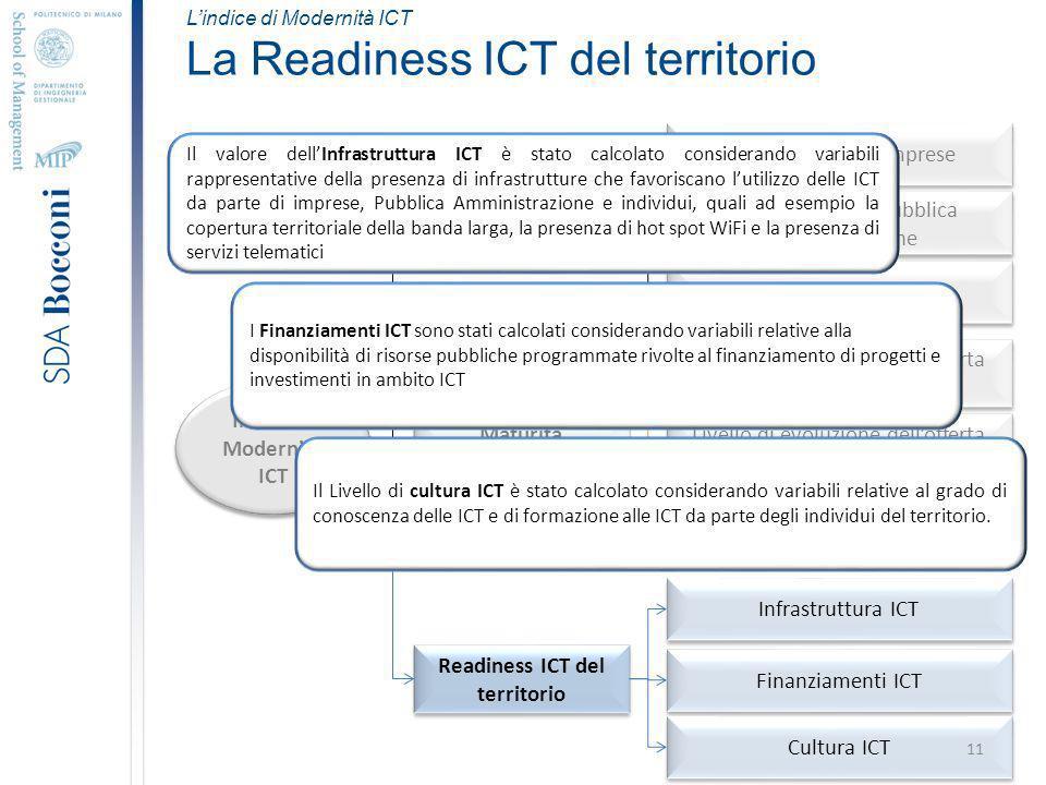 Lindice di Modernità ICT La Readiness ICT del territorio Indice di Modernità ICT Tasso di Utilizzo ICT Maturità dellofferta ICT Readiness ICT del territorio Utilizzo ICT nelle imprese Utilizzo ICT nella Pubblica Amministrazione Utilizzo ICT nelle famiglie Livello di evoluzione dellofferta ICT Business Livello di evoluzione dellofferta ICT Consumer e Microbusiness Performance Infrastruttura ICT Finanziamenti ICT Cultura ICT Il valore dellInfrastruttura ICT è stato calcolato considerando variabili rappresentative della presenza di infrastrutture che favoriscano lutilizzo delle ICT da parte di imprese, Pubblica Amministrazione e individui, quali ad esempio la copertura territoriale della banda larga, la presenza di hot spot WiFi e la presenza di servizi telematici Il Livello di cultura ICT è stato calcolato considerando variabili relative al grado di conoscenza delle ICT e di formazione alle ICT da parte degli individui del territorio.