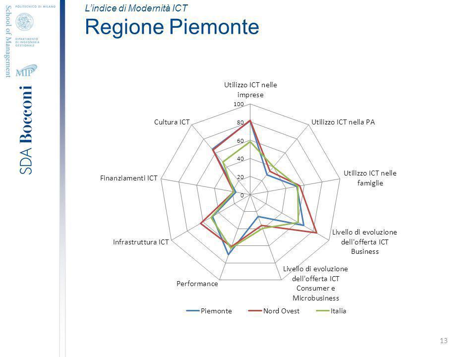 13 Lindice di Modernità ICT Regione Piemonte