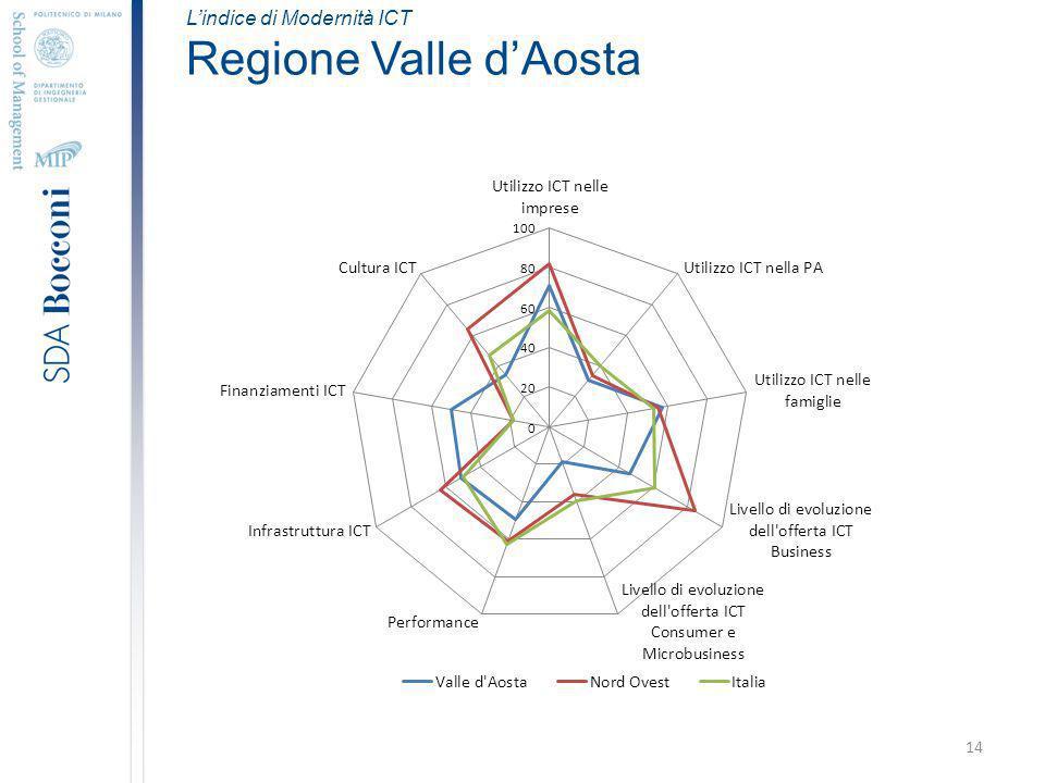 14 Lindice di Modernità ICT Regione Valle dAosta