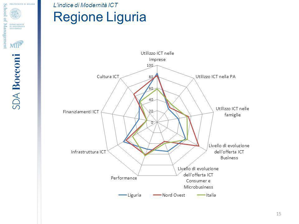 15 Lindice di Modernità ICT Regione Liguria