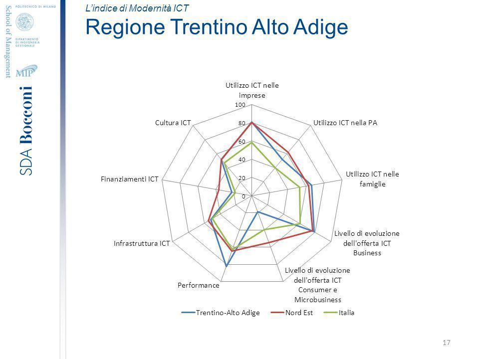 17 Lindice di Modernità ICT Regione Trentino Alto Adige