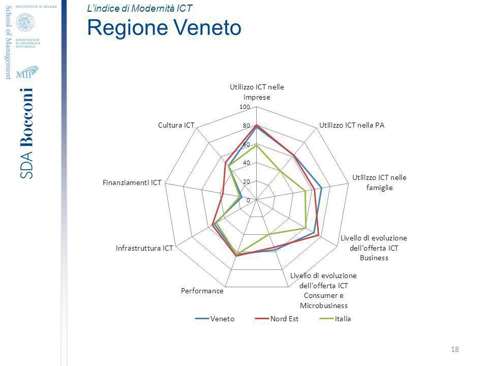 18 Lindice di Modernità ICT Regione Veneto