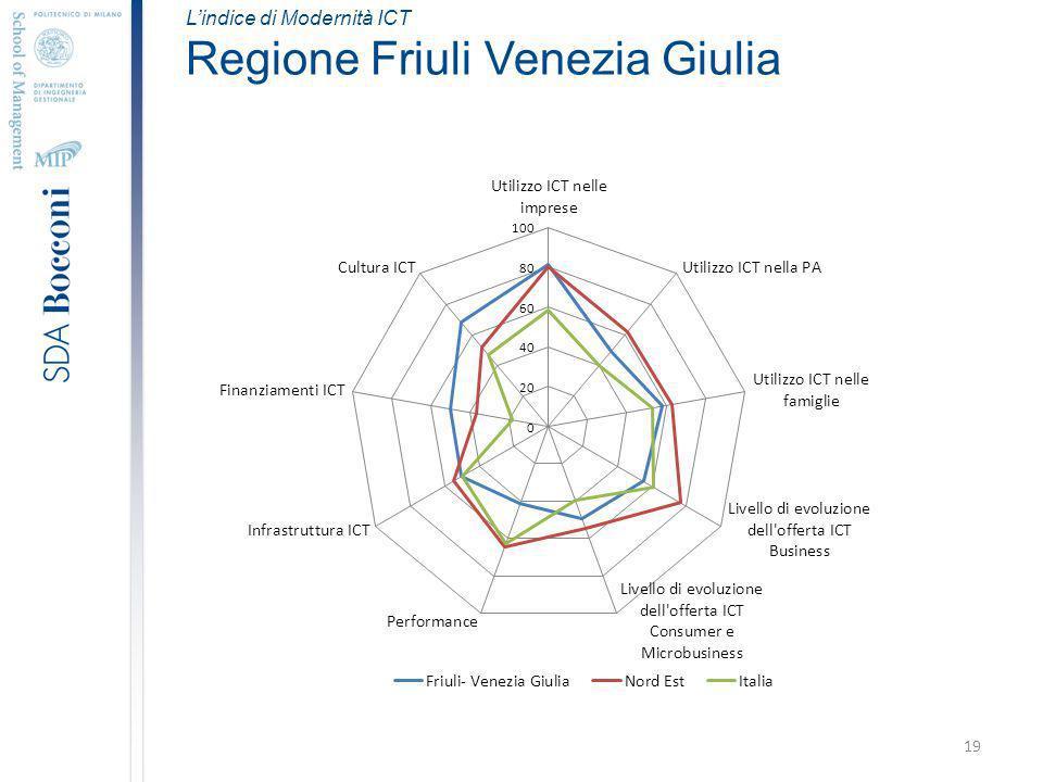 19 Lindice di Modernità ICT Regione Friuli Venezia Giulia
