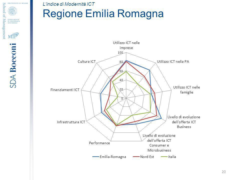 20 Lindice di Modernità ICT Regione Emilia Romagna