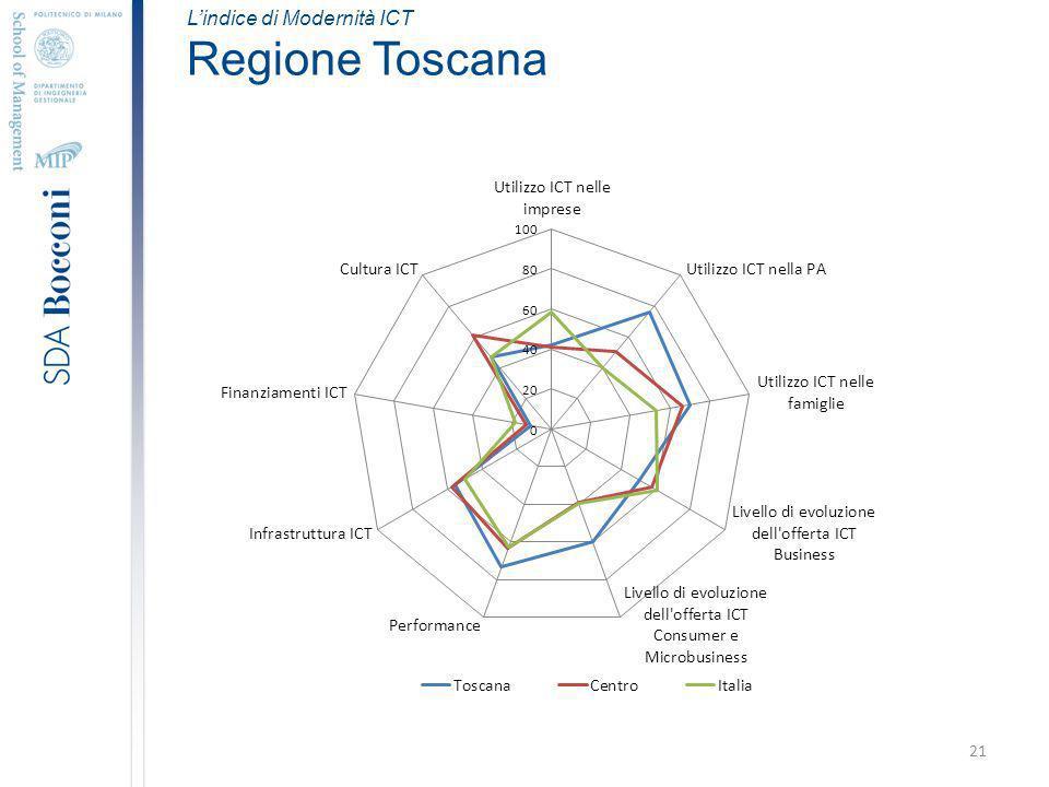 21 Lindice di Modernità ICT Regione Toscana