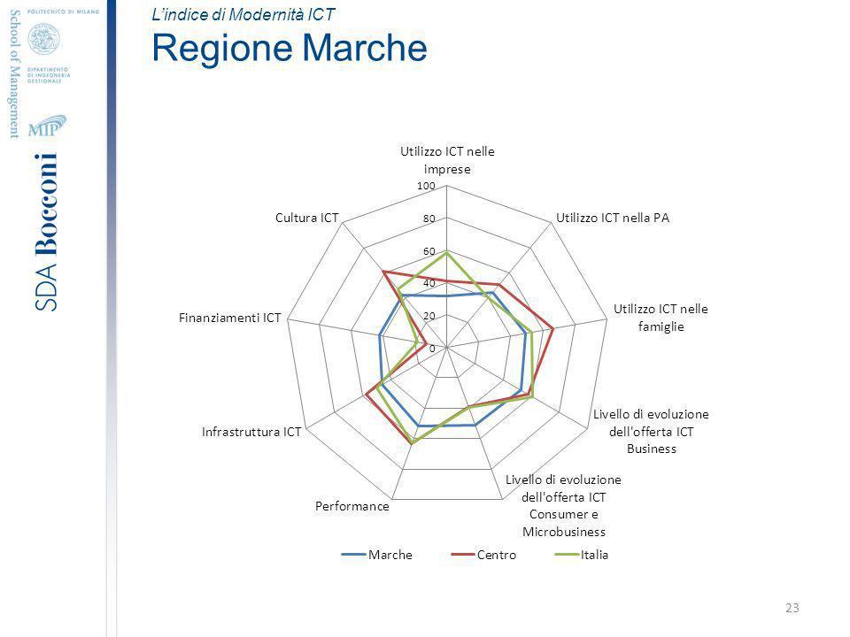 23 Lindice di Modernità ICT Regione Marche