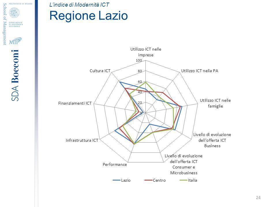 24 Lindice di Modernità ICT Regione Lazio