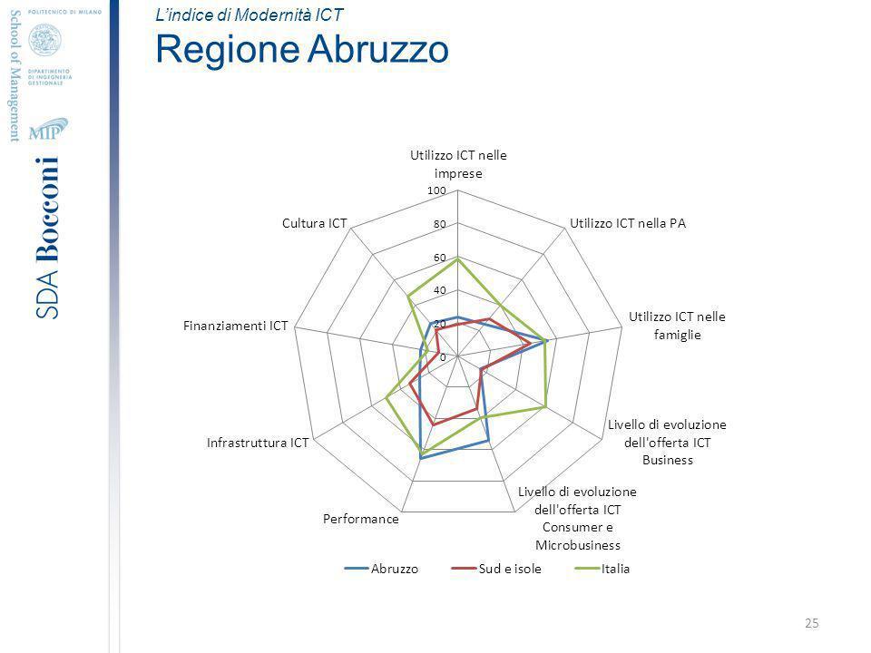 25 Lindice di Modernità ICT Regione Abruzzo