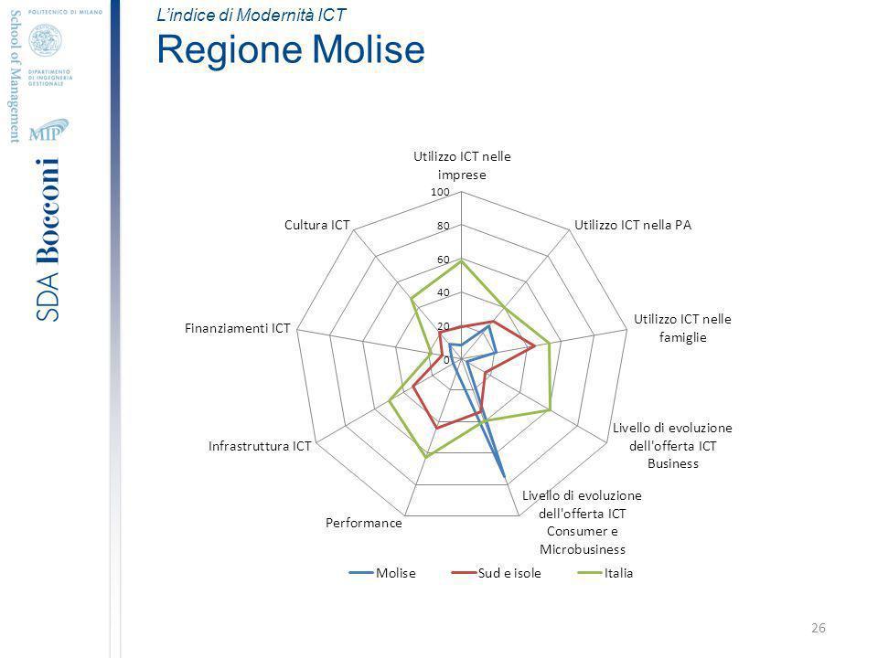 26 Lindice di Modernità ICT Regione Molise