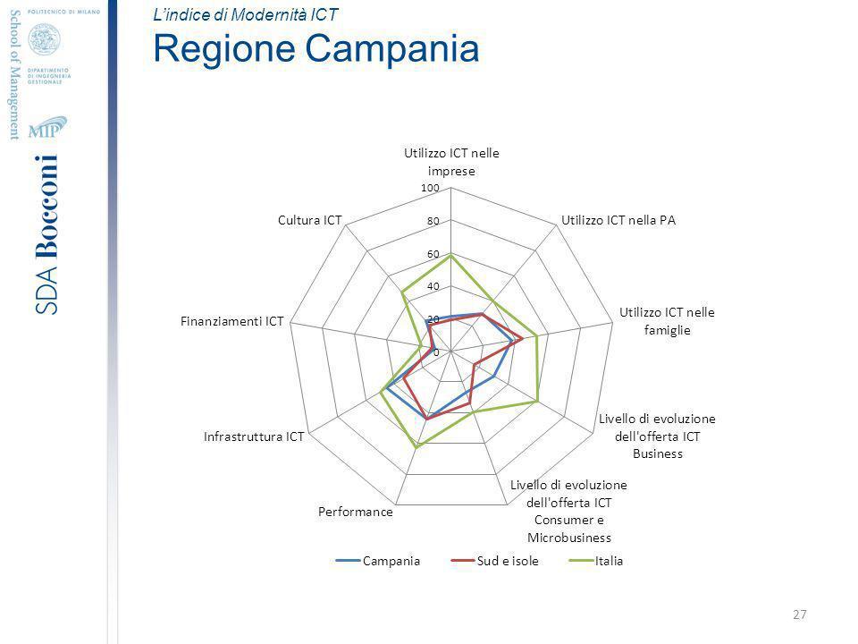 27 Lindice di Modernità ICT Regione Campania